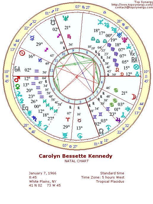 Carolyn Bessette-Kennedy natal wheel chart