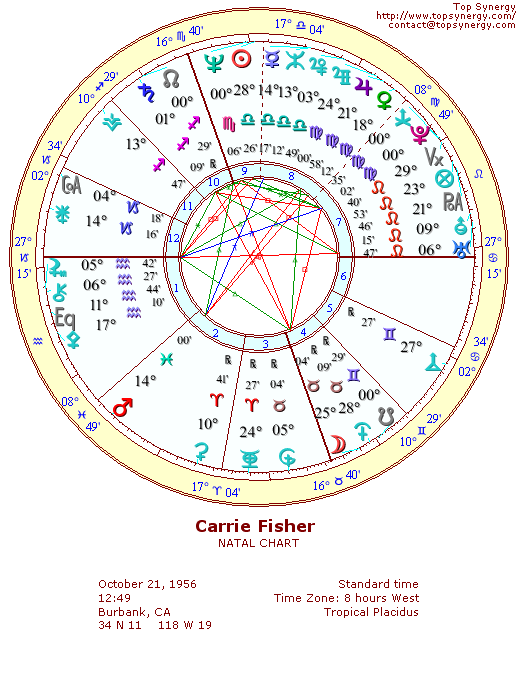 Carrie Fisher natal wheel chart