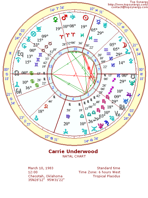 Carrie Underwood natal wheel chart