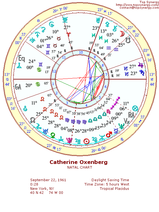 Catherine Oxenberg natal wheel chart