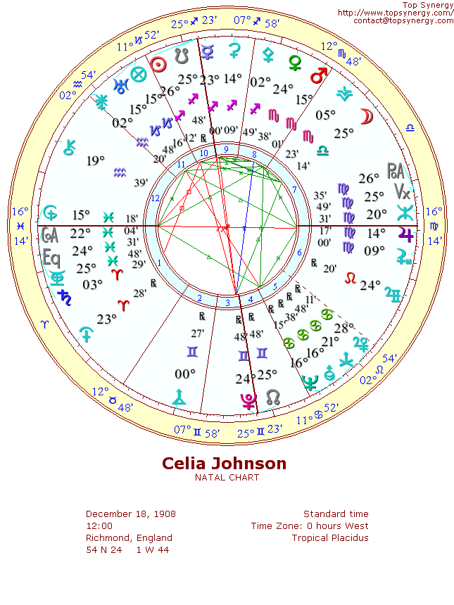 Celia Johnson natal wheel chart
