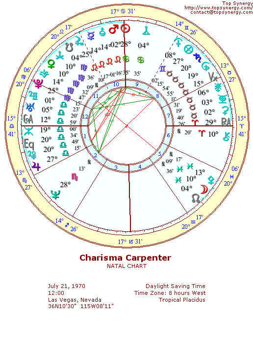 Charisma Carpenter natal wheel chart
