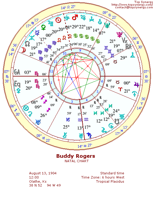 Buddy Rogers natal wheel chart
