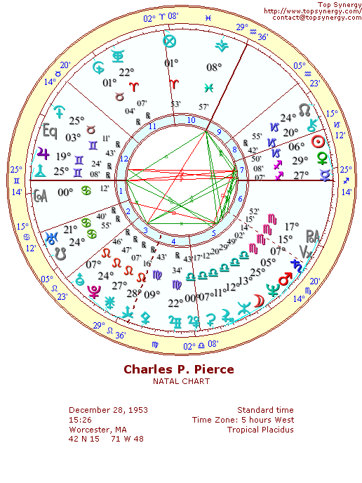 Charlie Pierce natal wheel chart