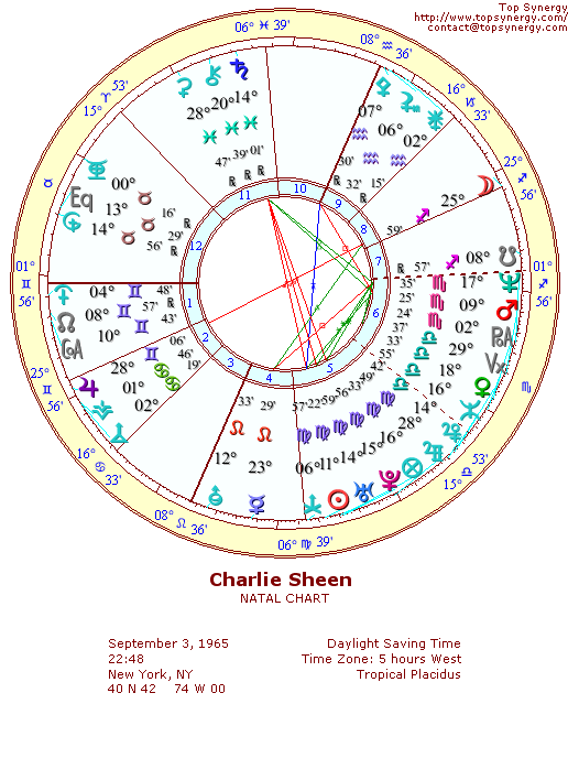 Charlie Sheen natal wheel chart