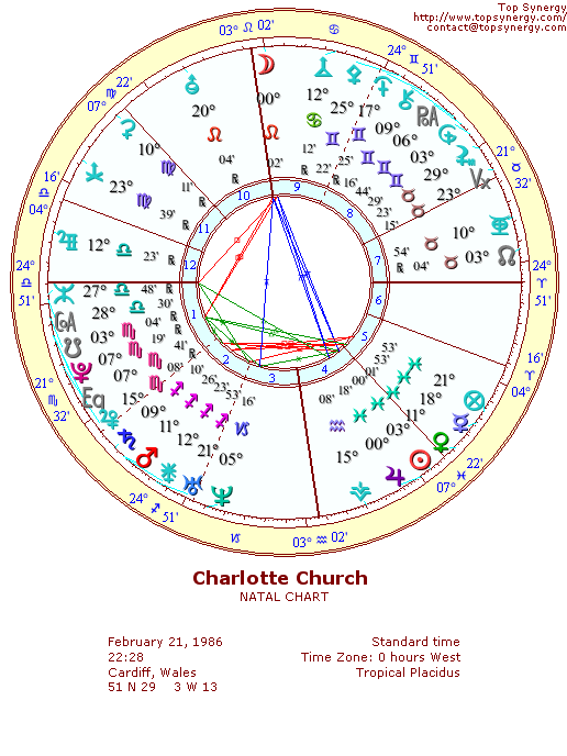 Charlotte Church natal wheel chart