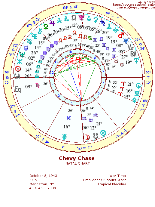 Chevy Chase natal wheel chart