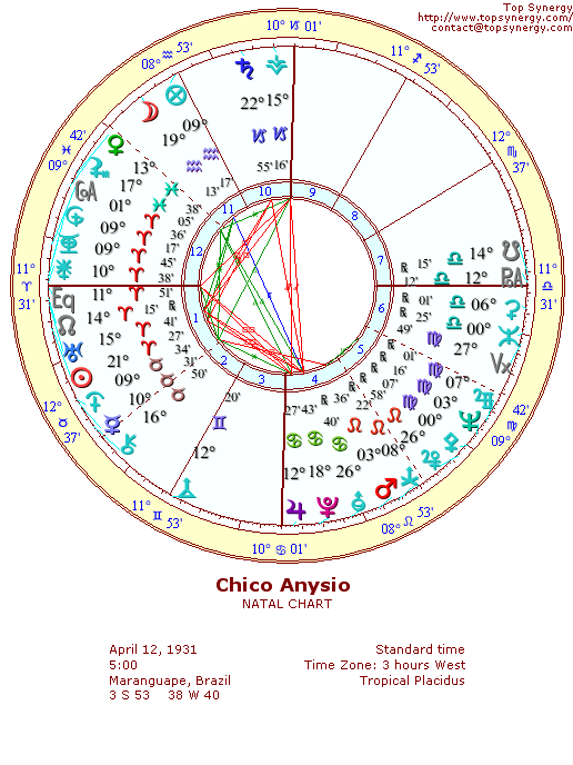 Chico Anysio natal wheel chart