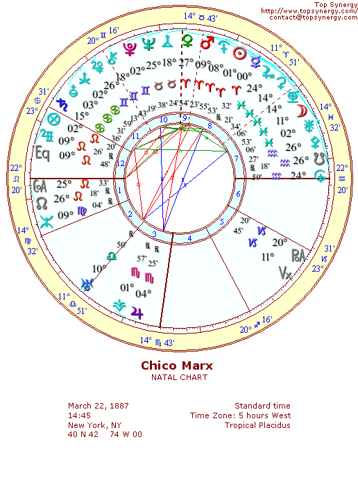 Chico Marx natal wheel chart
