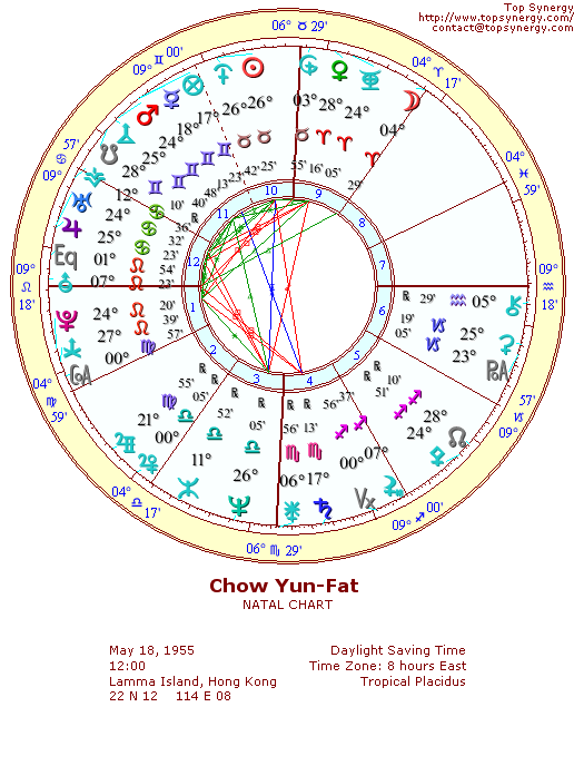 Chow Yun-Fat natal wheel chart