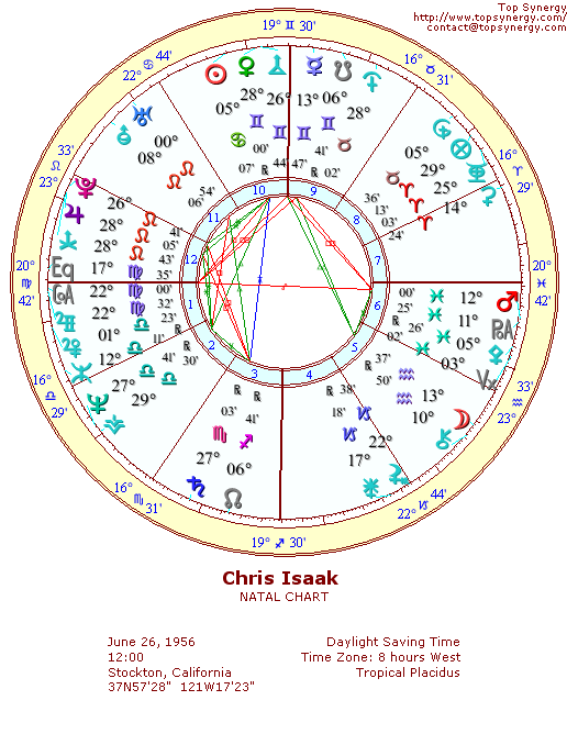 Chris Isaak natal wheel chart