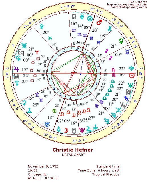 Christie Hefner natal wheel chart