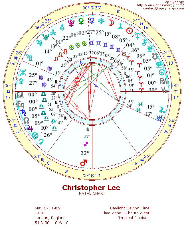 Christopher Lee natal wheel chart