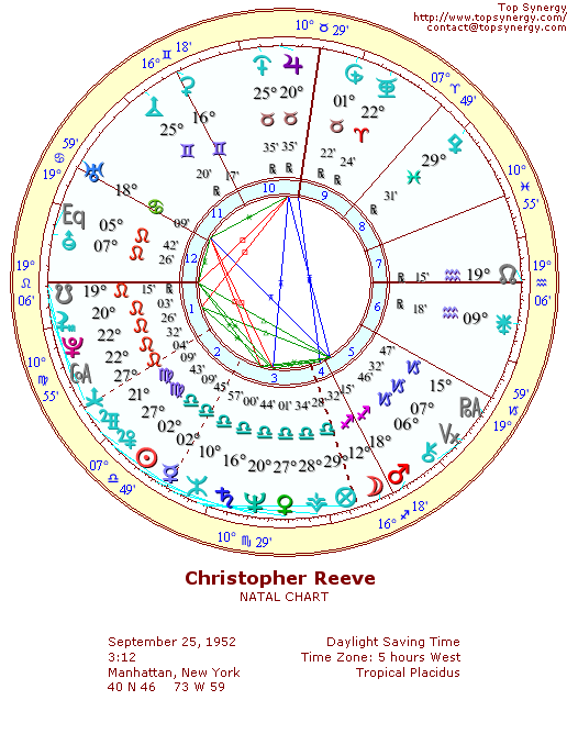 Christopher Reeve natal wheel chart
