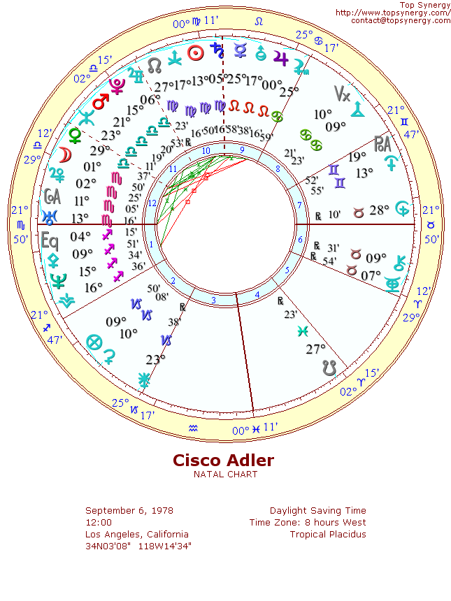 Cisco Adler natal wheel chart