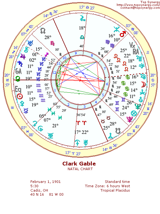 Clark Gable natal wheel chart
