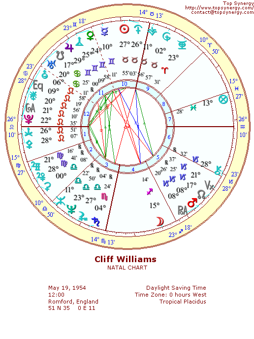 Cliff Williams natal wheel chart