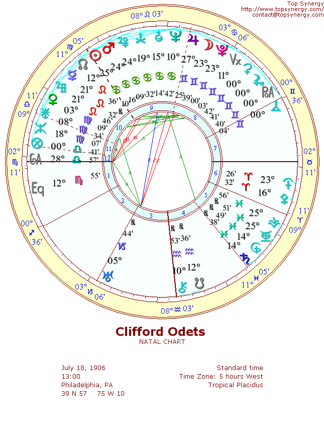 Clifford Odets natal wheel chart