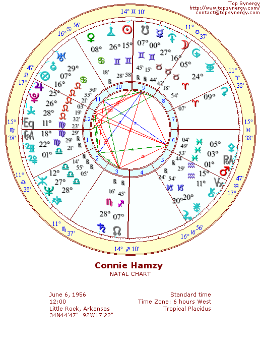 Connie Hamzy natal wheel chart