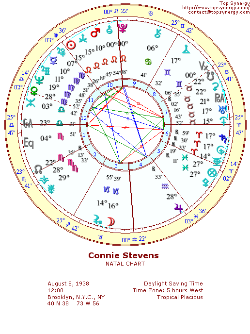 Connie Stevens natal wheel chart