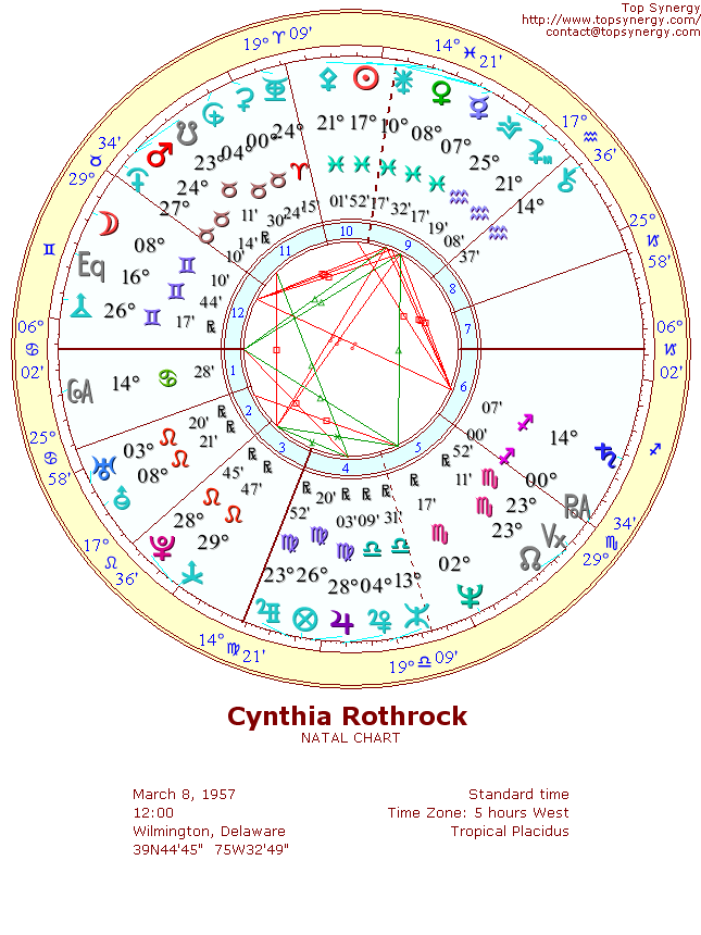 Cynthia Rothrock natal wheel chart