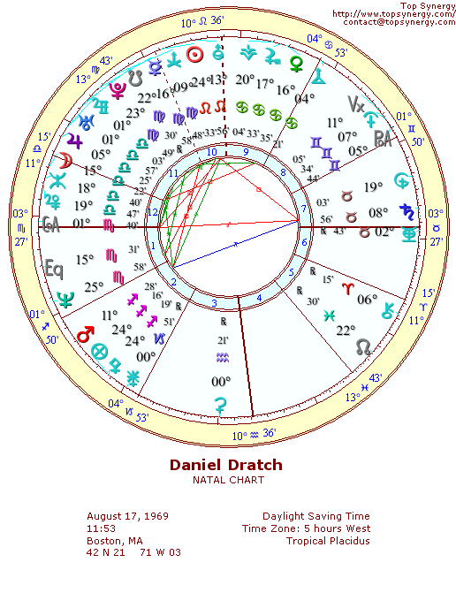 Daniel Dratch natal wheel chart