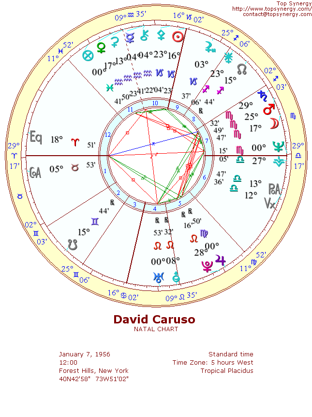David Caruso natal wheel chart
