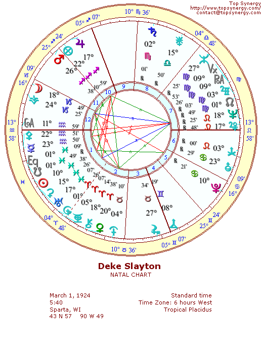 Deke Slayton natal wheel chart