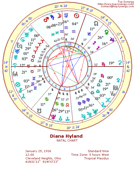 Diana Hyland Birthday And Astrological Chart