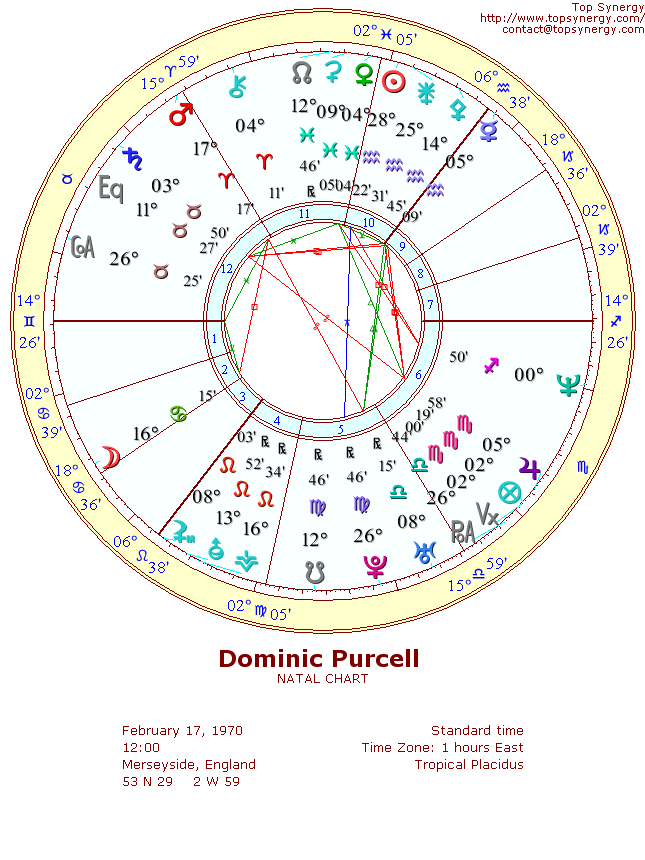 Dominic Purcell natal wheel chart