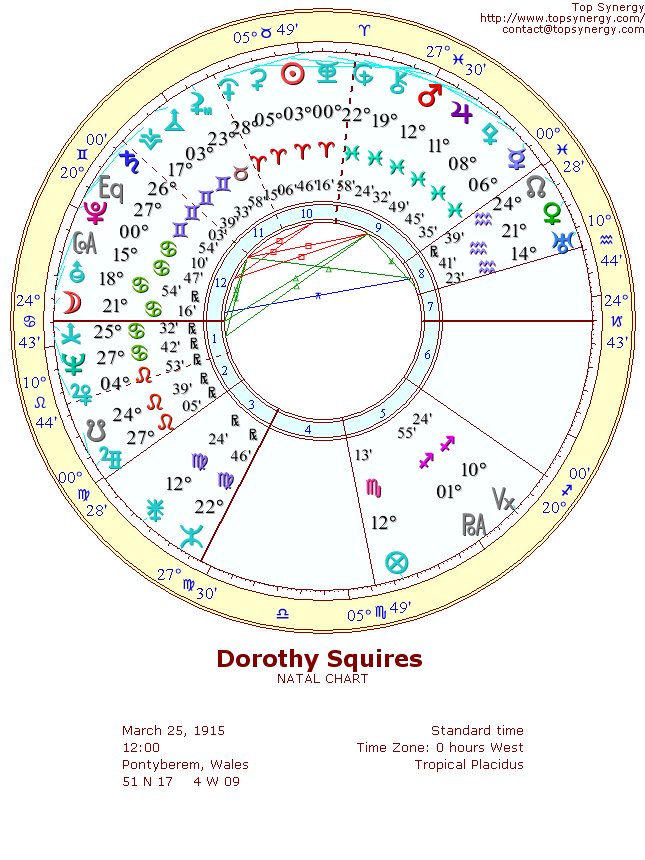 Dorothy Squires natal wheel chart
