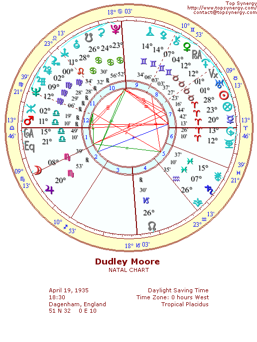 Dudley Moore natal wheel chart