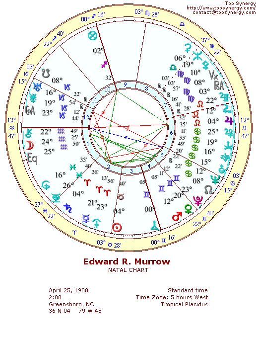 Edward R. Murrow natal wheel chart