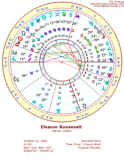 Eleanor Roosevelt natal wheel chart