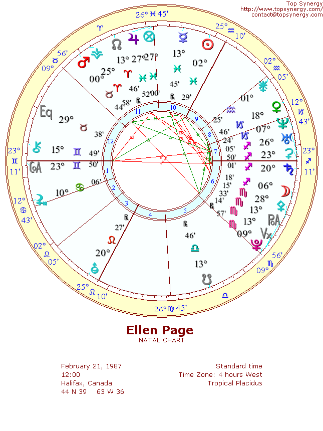 Ellen Page Birthday And Astrological Chart