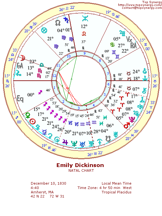 Emily Dickinson natal wheel chart