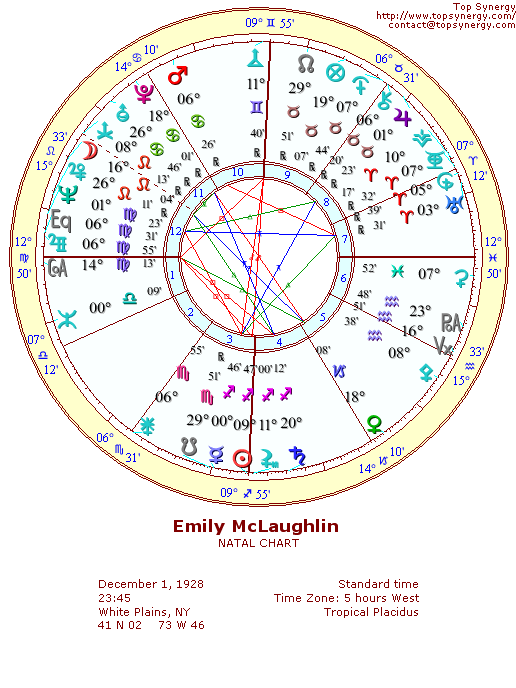 Emily McLaughlin natal wheel chart
