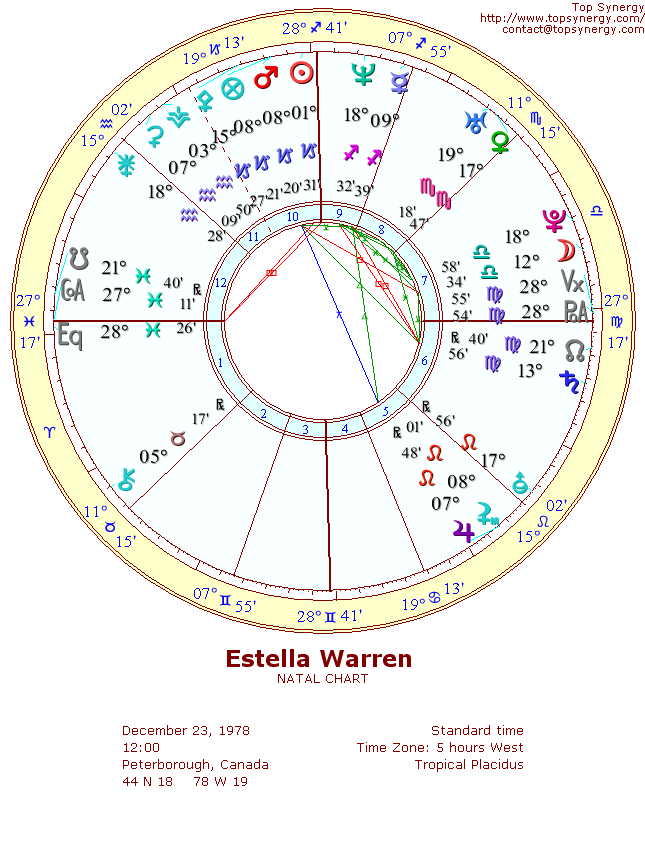 Estella Warren natal wheel chart