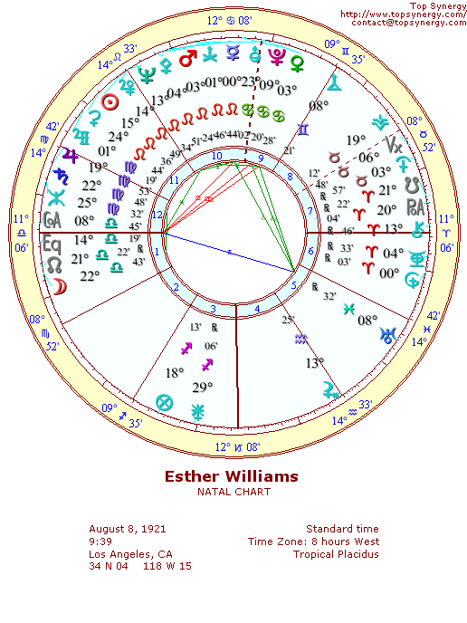 Esther Williams natal wheel chart