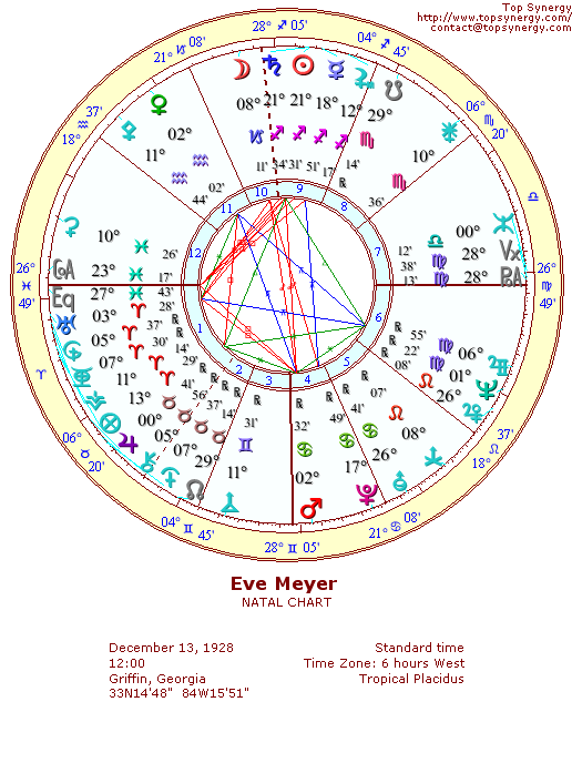 Eve Meyer natal wheel chart