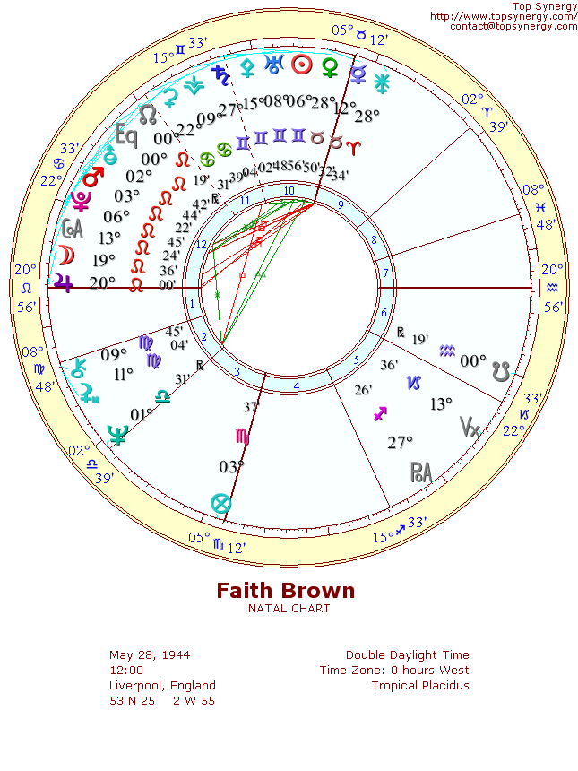 Faith Brown natal wheel chart