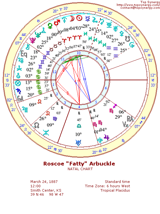 Roscoe Arbuckle (Fatty) natal wheel chart
