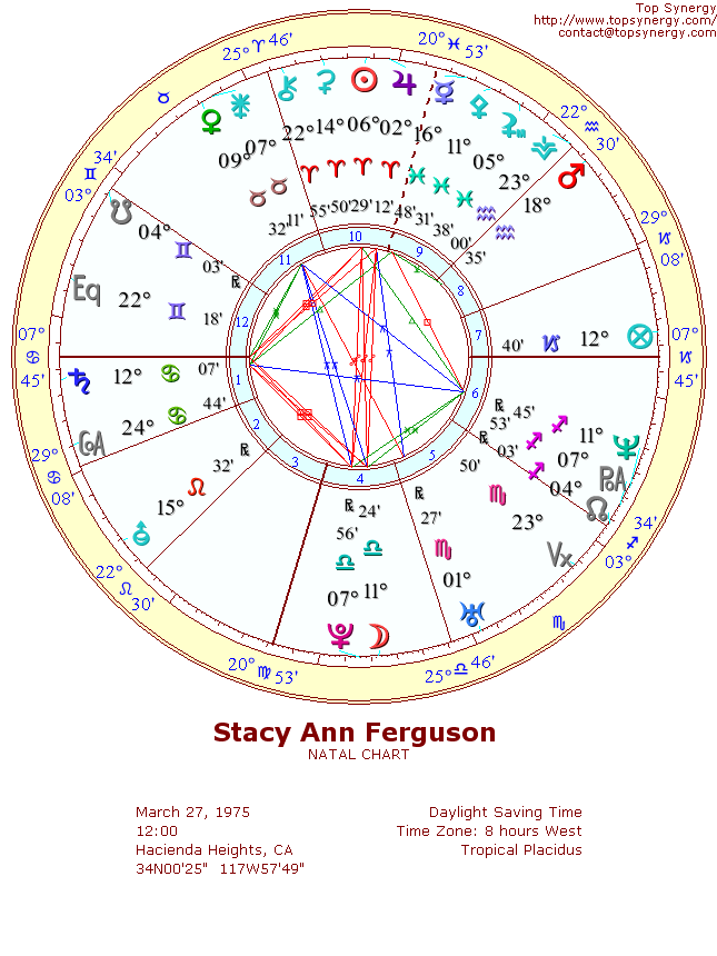 Fergie Birthday And Astrological Chart