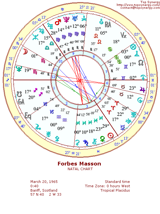 Forbes Masson natal wheel chart