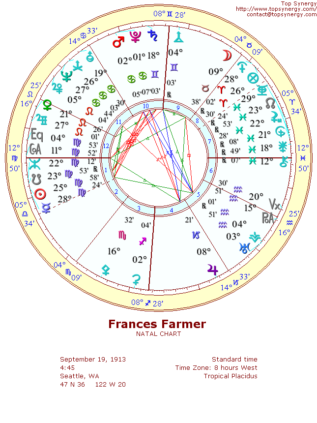 Frances Farmer Birthday And Astrological Chart