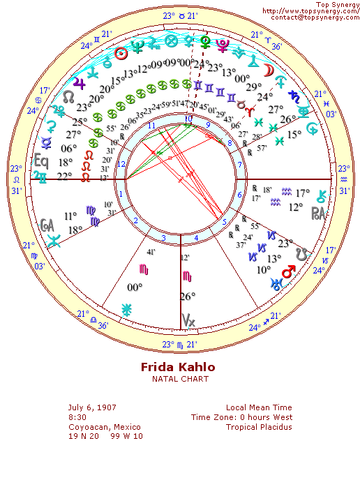Frida Kahlo natal wheel chart