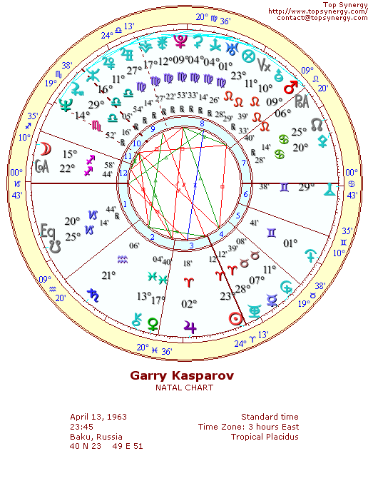 Garry Kasparov natal wheel chart