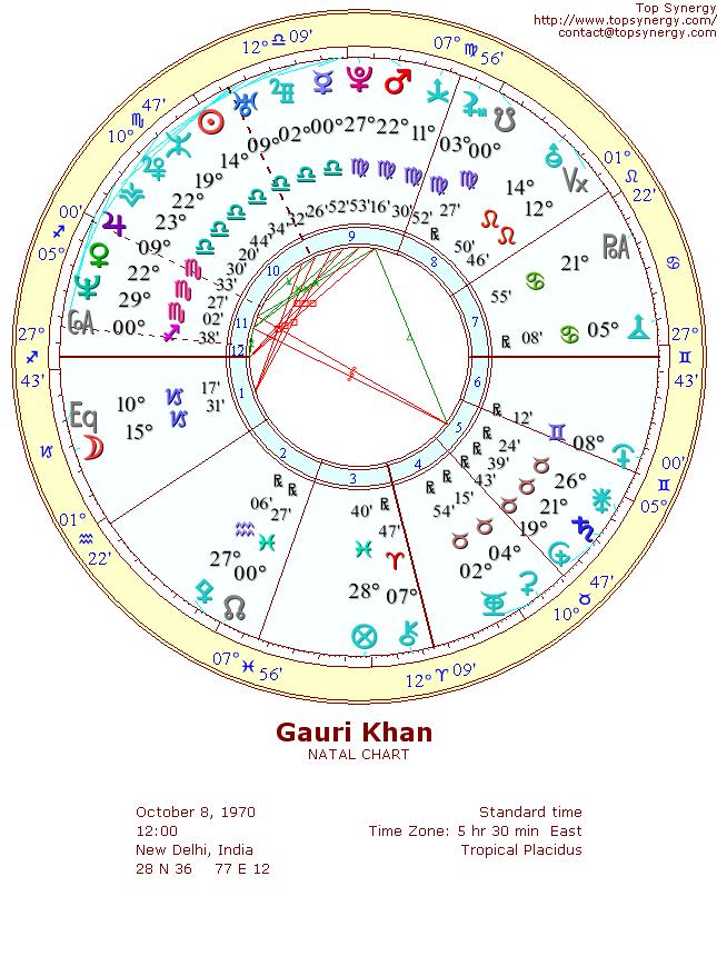 Gauri Khan Birthday And Astrological Chart