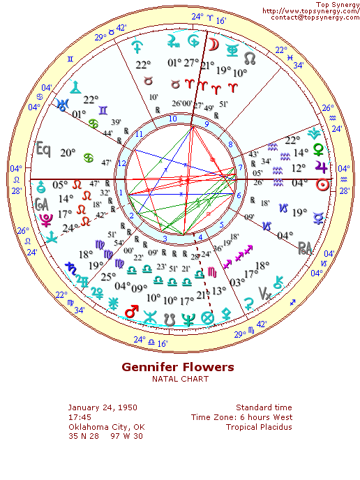 Gennifer Flowers natal wheel chart