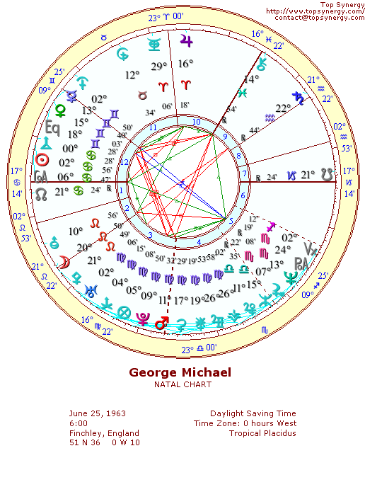 George Michael Birthday And Astrological Chart